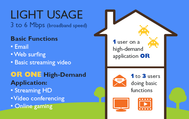Broadband-Light-Usage