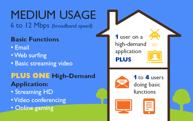 Broadband-Medium-Usage